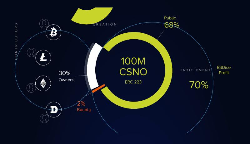 BitDice Casino, distribution des CSNO