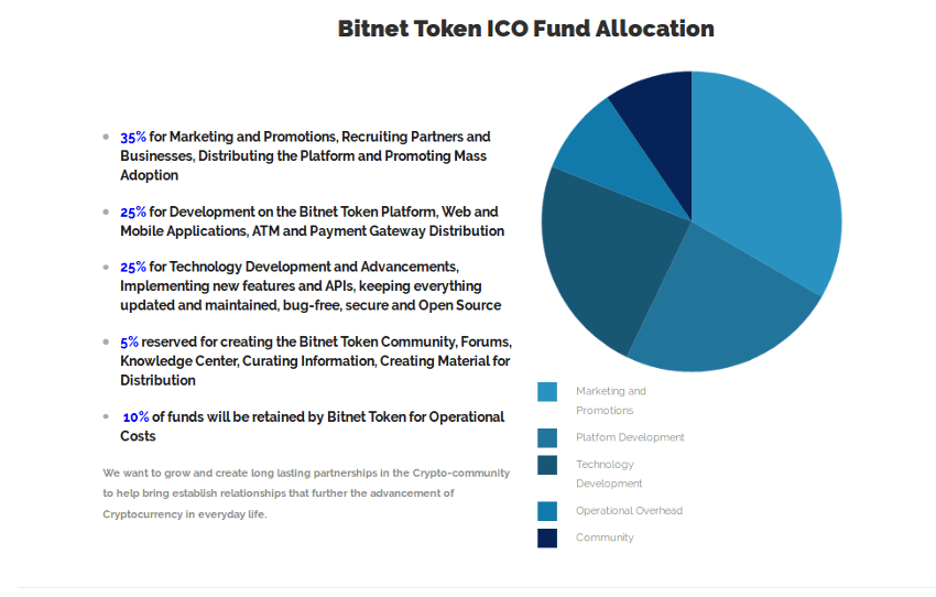 Allocation des tokens BNET de BitNetToken